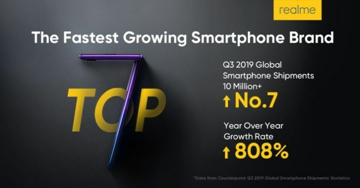 realme's growth rate